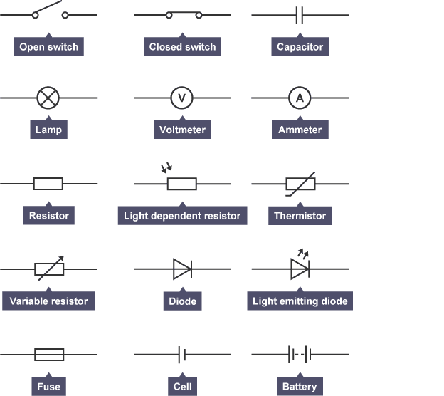 Circuit symbols of open switch, closed switch, lamp, voltmeter ...