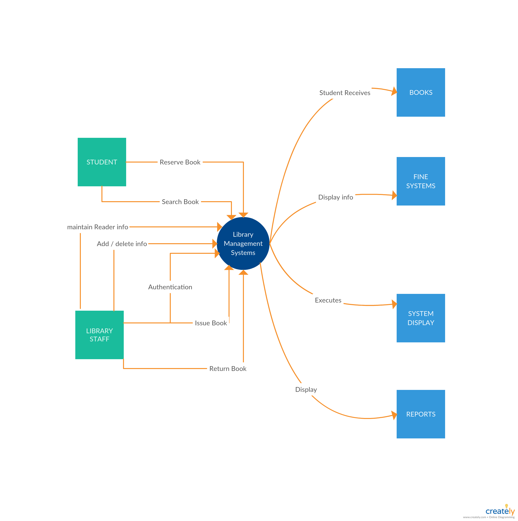 data flow diagram template of library management system context diagram click on the image to use this as a template [ 2160 x 2170 Pixel ]