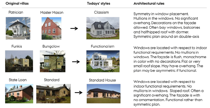 Todays Prevailing Architectural Styles And Rules In Danish Single