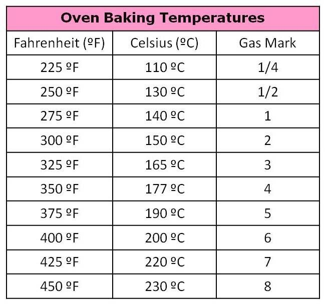 Cooking Conversion Chart For Fahrenheit To Celsius  Fahrenheit To