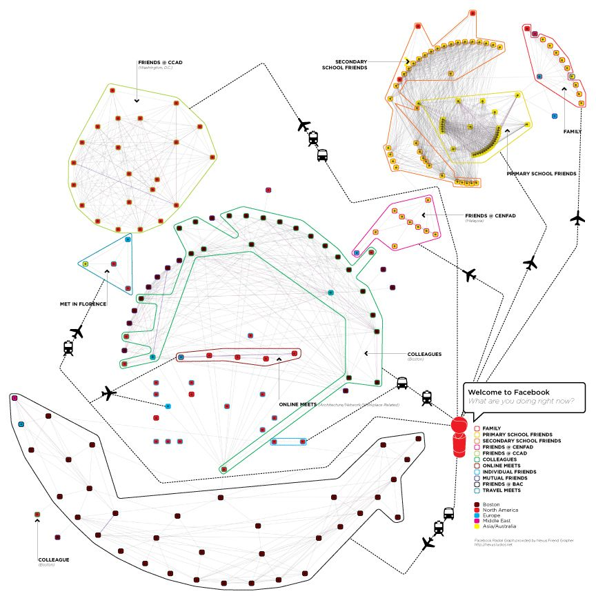 SocialNetworkDiagram  Datascape  Infographic  Diagram