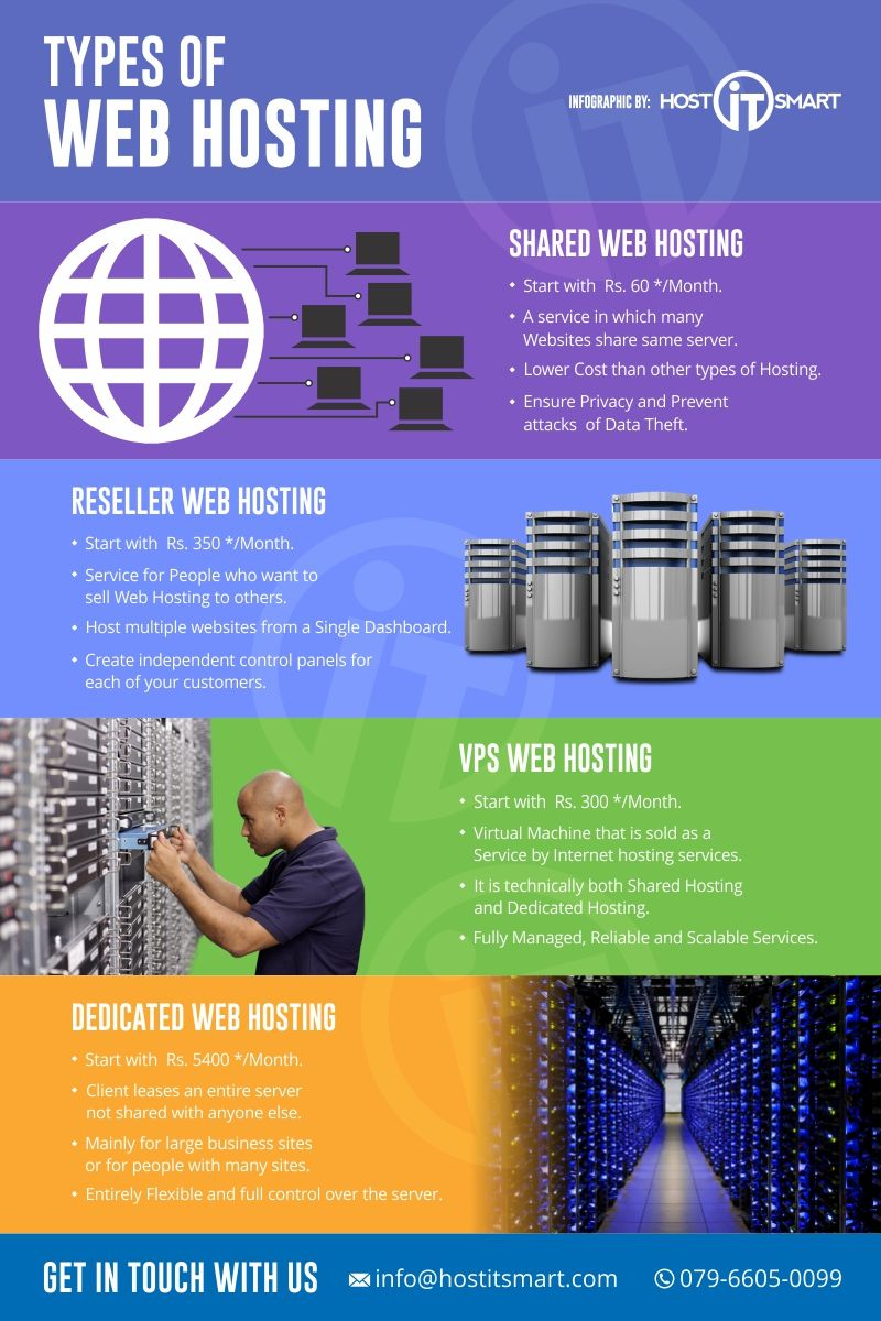 Understanding the different kind of the web hosting services by