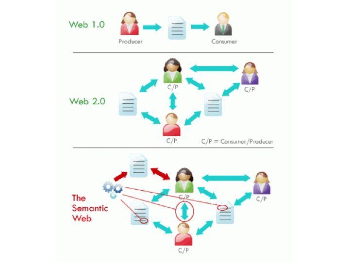 Web 1.0 vs Web 2.0 vs Web 3.0 vs Web 4.0 vs Web 5.0 – A ...