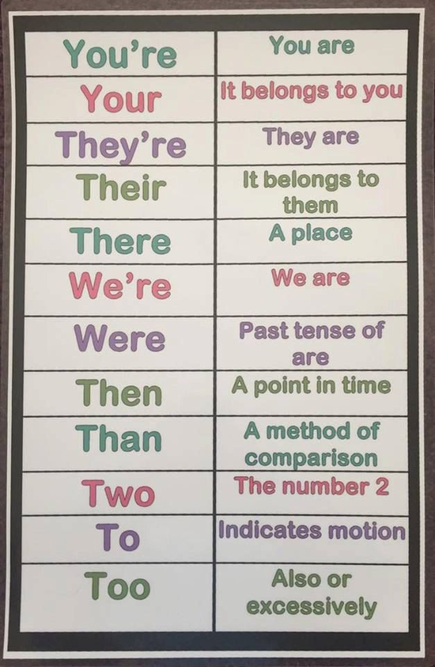 Commonly Misused Words Anchor Chart Laminated by lindsayscharts on - comparison template word