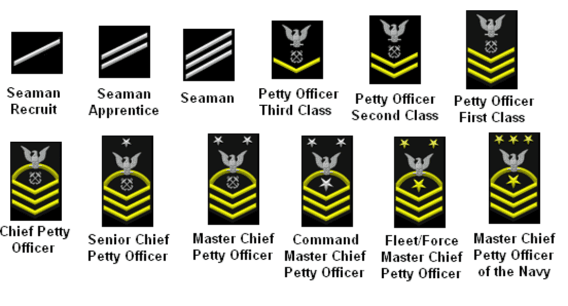 Us Navy Officer Promotion Chart In 2020 Military Ranks Navy Officer Ranks Chief Petty Officer
