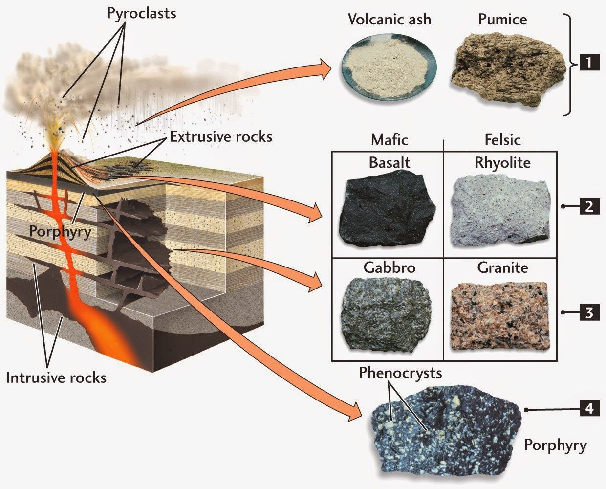 Rock cycle worksheets for 6th graders - Good Information Here And On Website Amazing Geology Texture Of Igneous Rocks