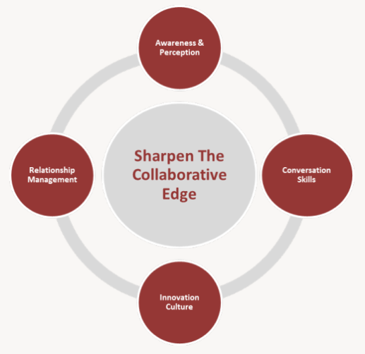 In this article, Mike Schoultz outlines eight collaboration skills ...