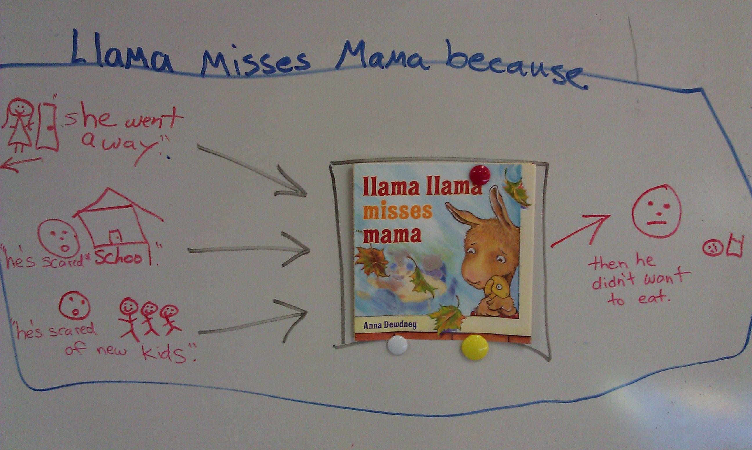 Llama Llama Misses Mama Thinking Map