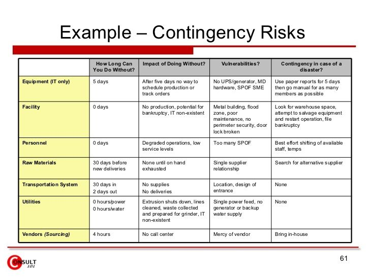supply-chain-risk-management Business \ Marketing Analysis - business contingency plan template