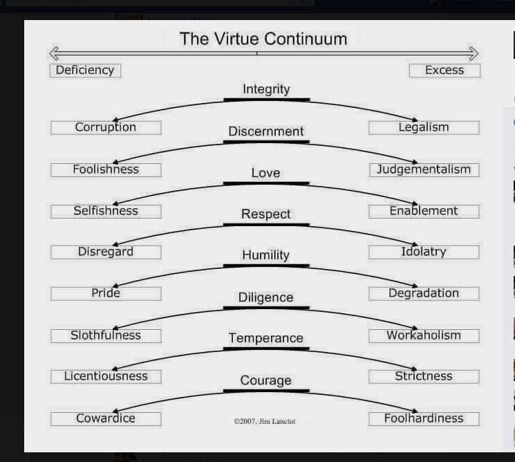 Log In Or Sign Up Virtue Ethic Christian Virtues Essay Define Prompt