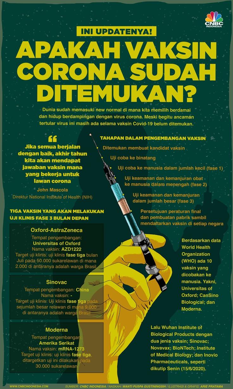Infografis Apakah Vaksin Corona Sudah Ditemukan? Ini