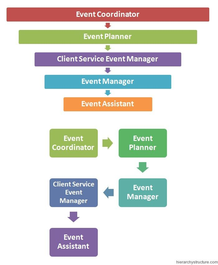 Event management hierarchy business events planning tips corporate also example of organisation chart for team projects rh pinterest