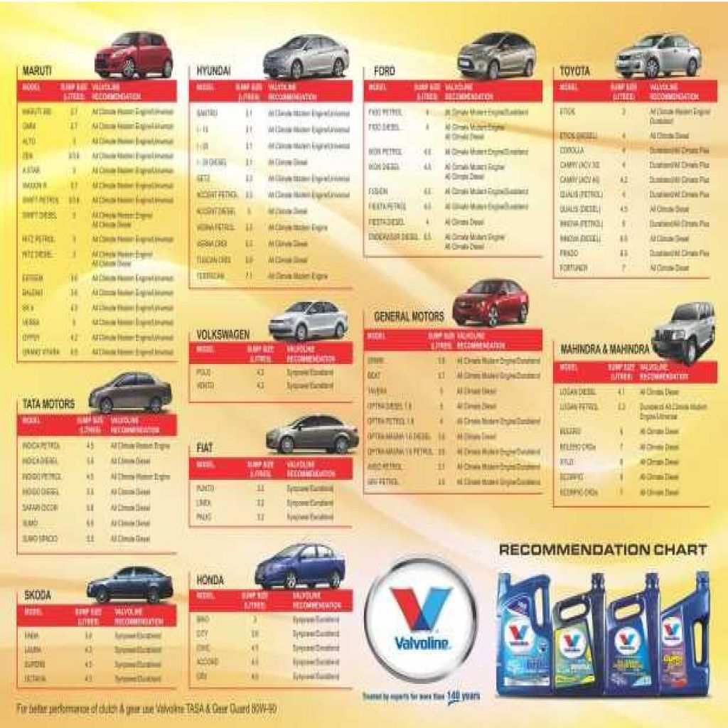 Image For Engine Oil Capacity Chart For All Vehicles Pdf Chart Oils Car Care