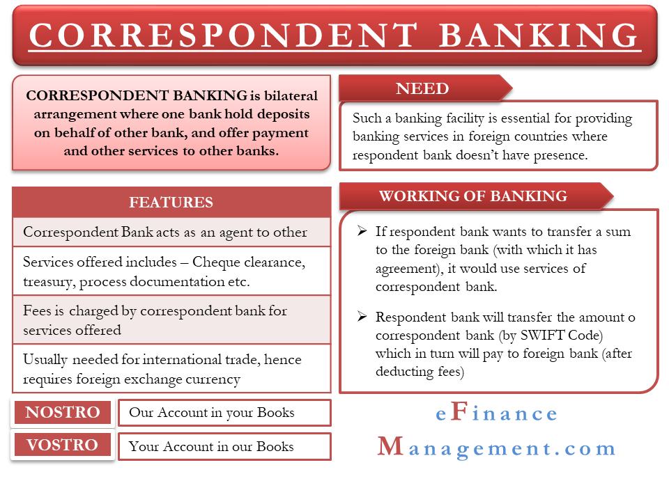 Correspondent Banking Meaning Features And More Banking Services Banking Financial Management