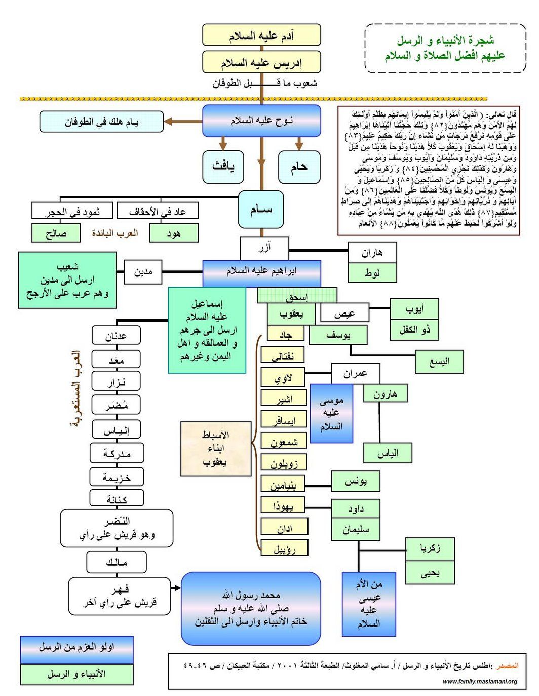Image Result For شجرة الانبياء Islam Facts Learn Islam Islam Beliefs