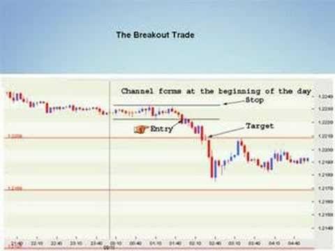 Advanced pivot point forex strategy