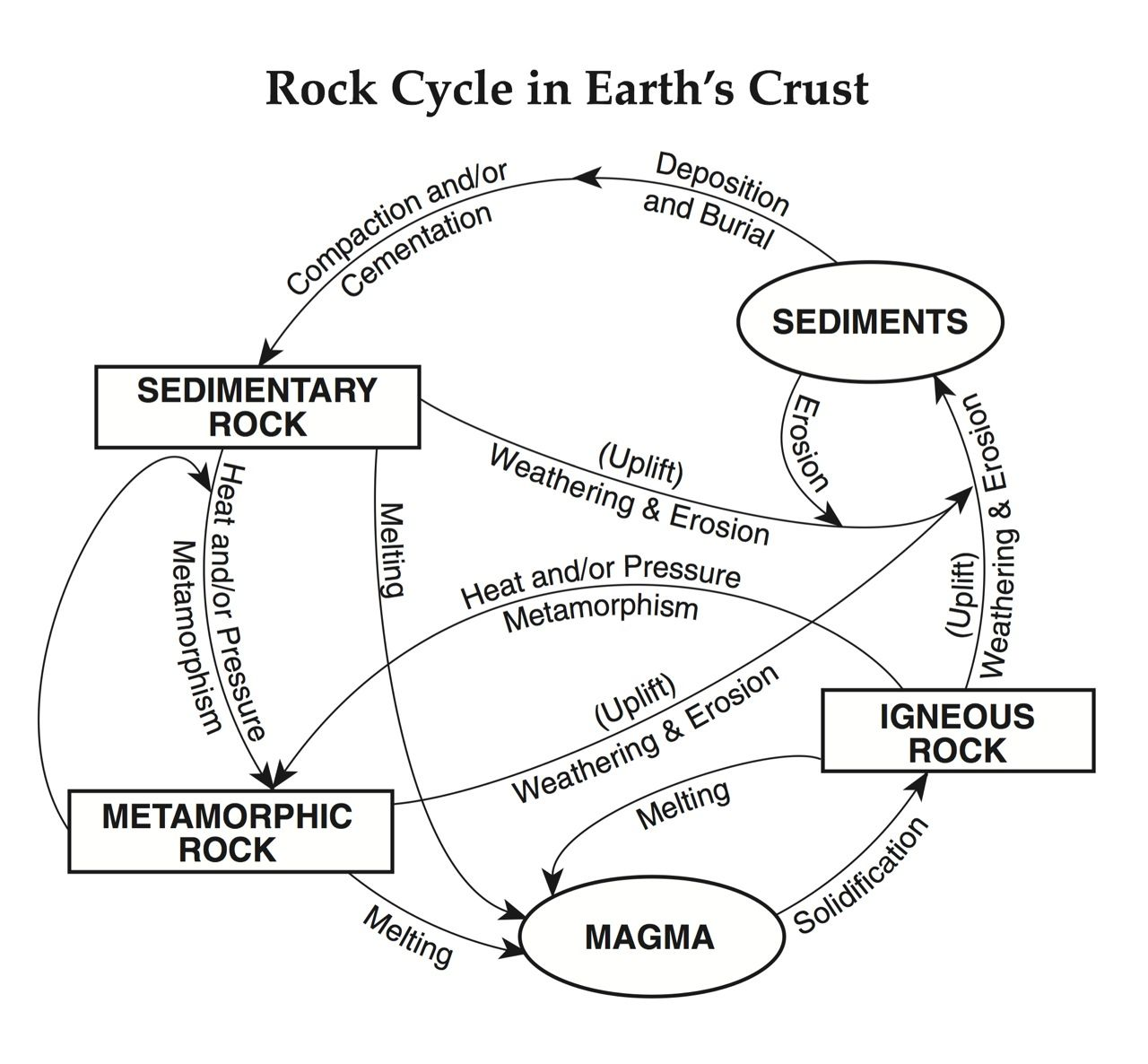 Sample Questions On Rock Cycle And Earth With Diagrams Google