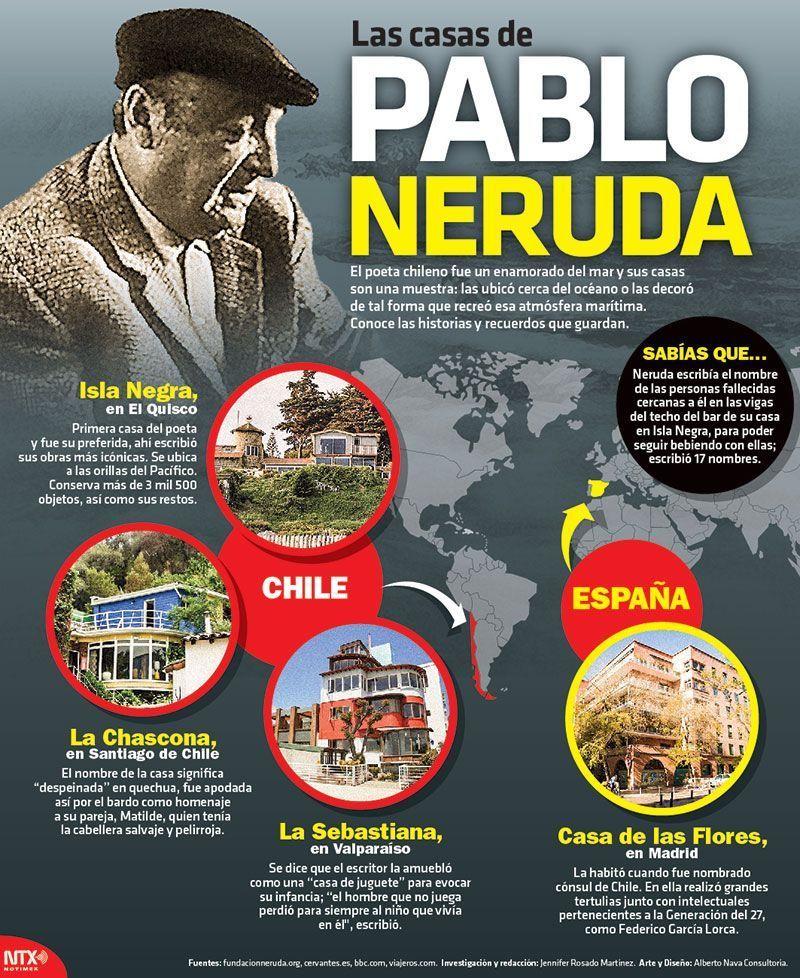 Sabíasque Pablo Neruda Acostumbraba Tener Sus Casas Ubicadas Cerca Del Mar Infographic Learning Spanish Spanish Teaching Resources Spanish Lessons