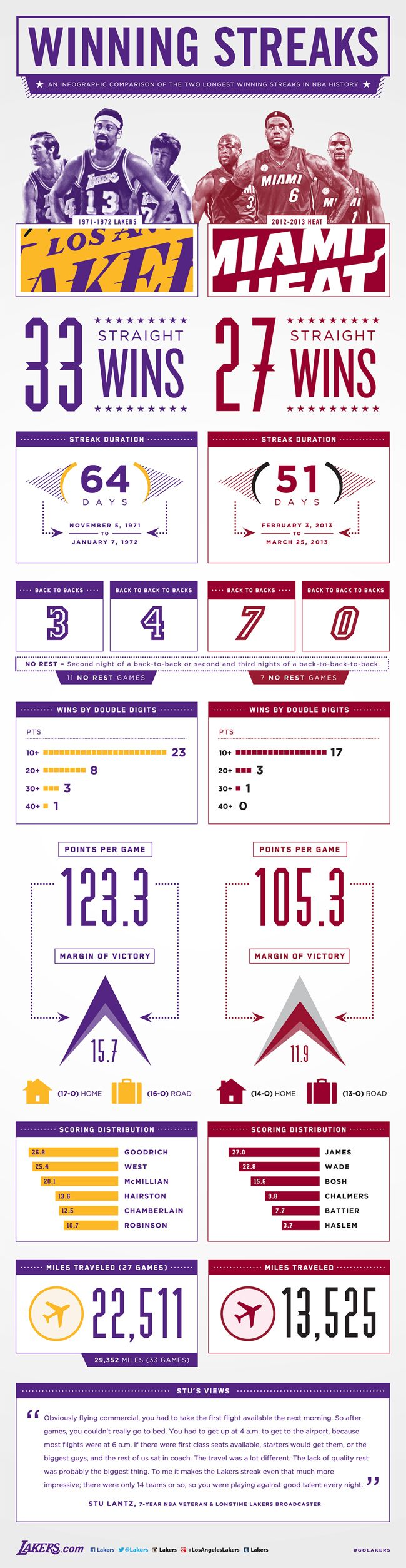 Graphic Comparing The Lakers 33 Game Winning Streak To The Heat S 27 Infographic Los Angeles Lakers Lakers