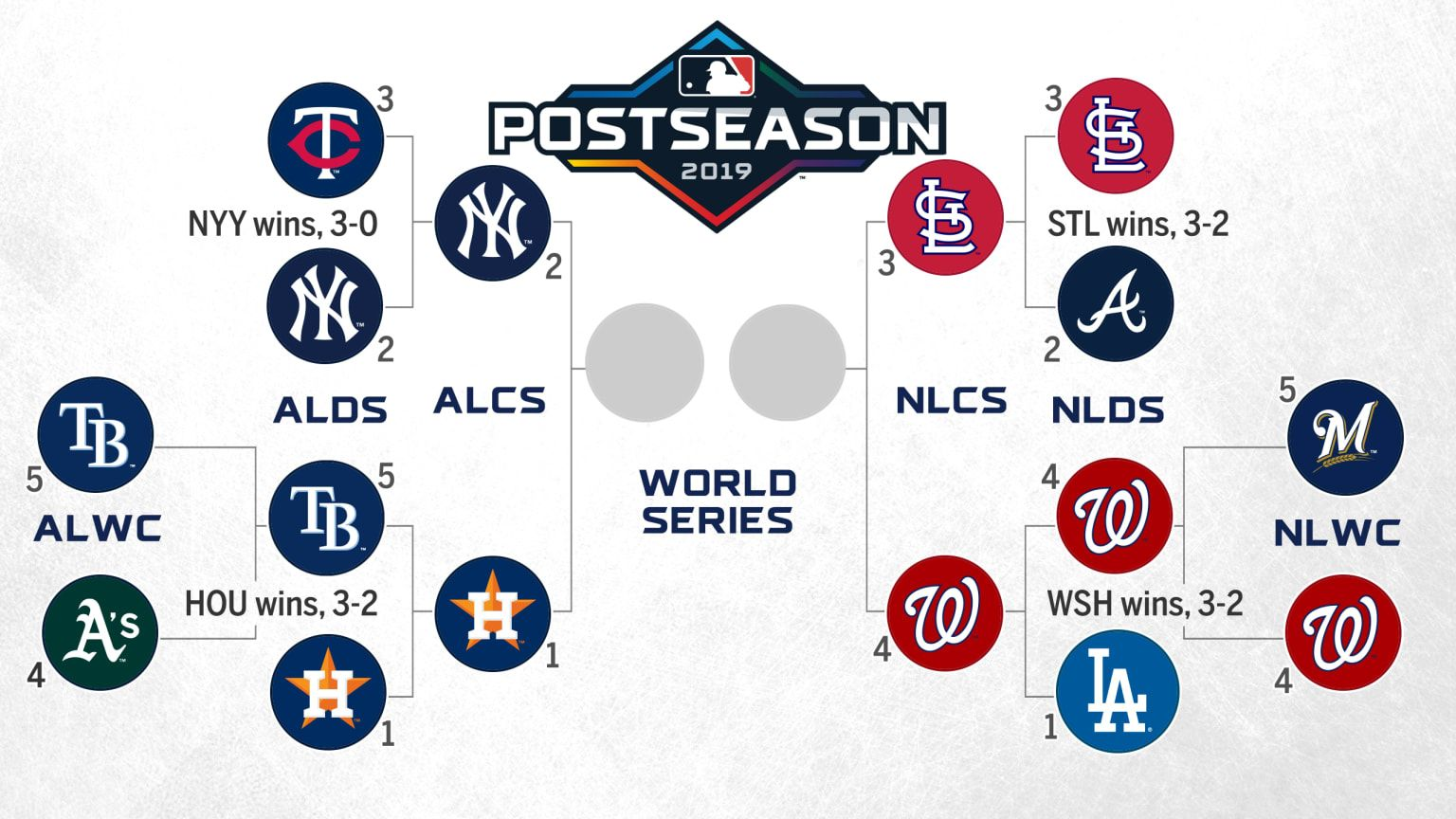 As It Turns Out Picking A Perfect Postseason Bracket Is A Lot Harder Than It Looks With The Dodgers Loss To Th Postseason Mlb Postseason World Series Game 7