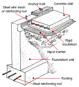 House Foundation Types | Construction | House foundation, Building