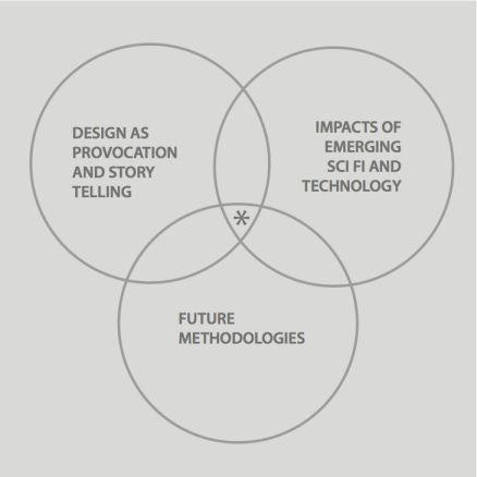 Luiza Prado Speculative And Critical Design Speculative Design Speculative Future Design