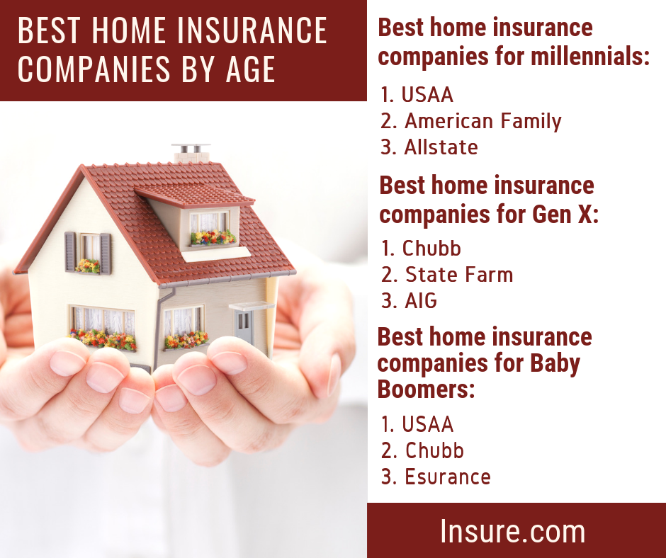 Best Home Insurance Companies For 2020 Home Insurance Companies