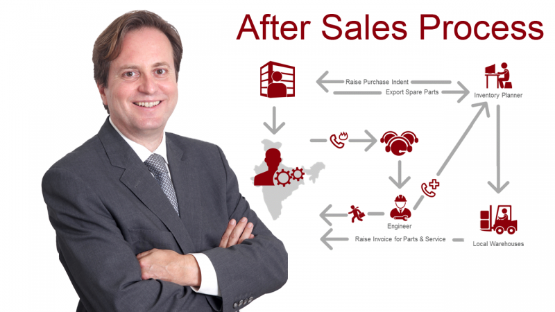 How do I manage after sales in India? Sales strategy