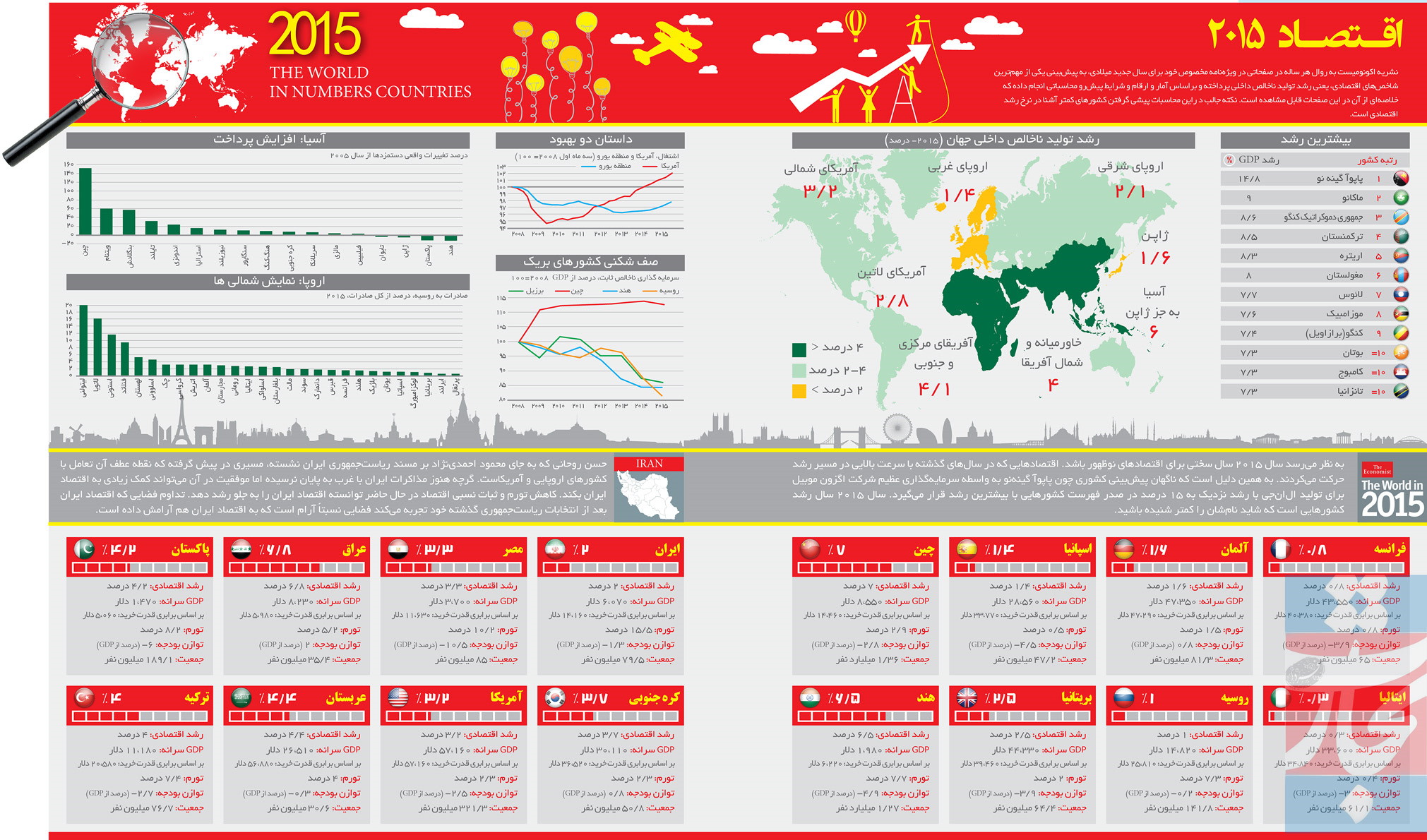 اقتصاد 2015