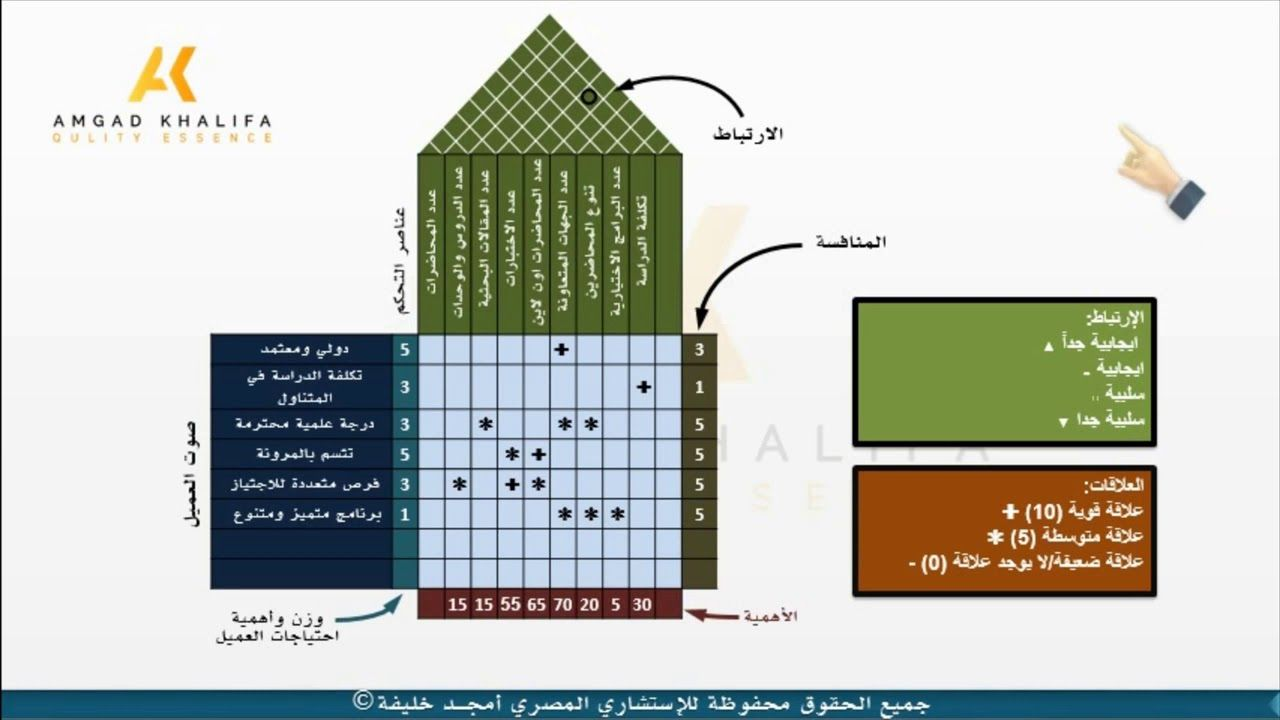 House Of Quality Example مثال عملي لتطبيق بيت الجودة في التعليم Periodic Table Essence