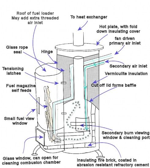 12 homemade wood burning stoves and heaters plans and for How to build a rocket stove water heater