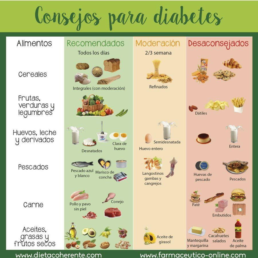 Dieta basica para un diabetico