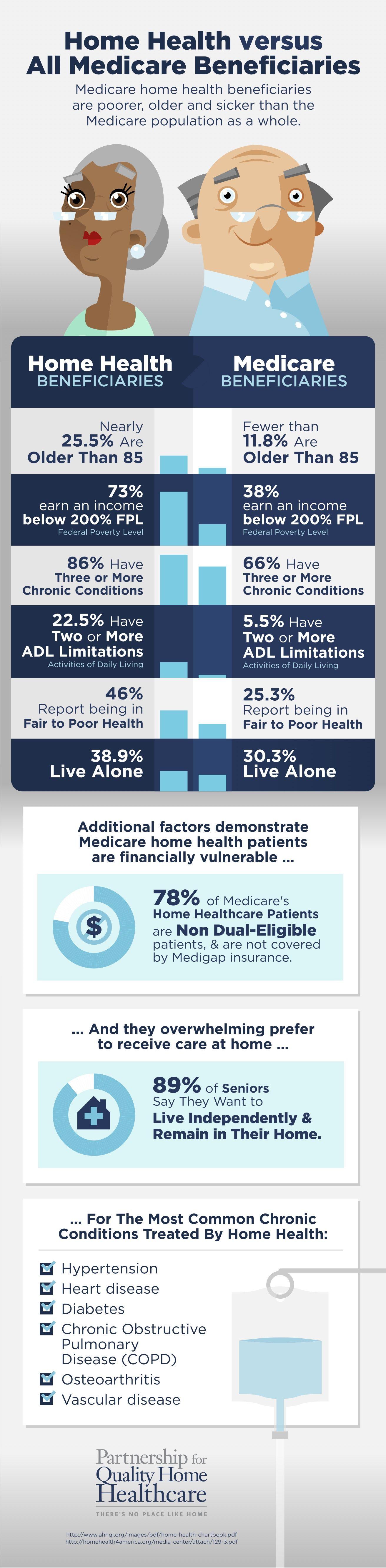 Home Health Patients versus All Medicare Beneficiaries