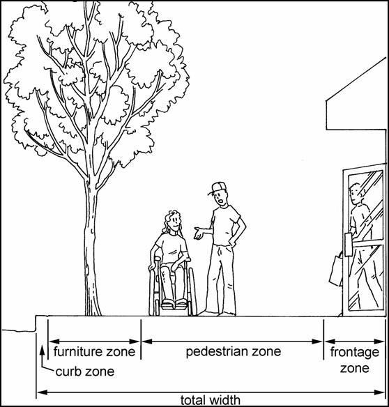 The Zones Are   Starting Closest To The Roadway   Curb Zone, Furniture Zone,  Pedestrian Zone, And Frontage Zone.