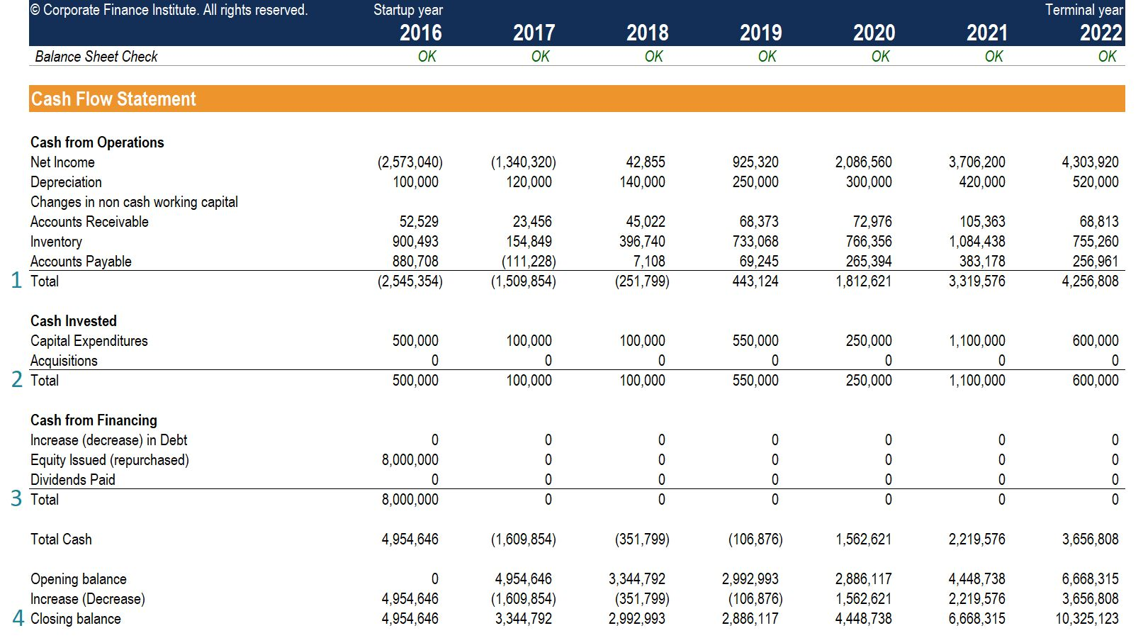 Cash Flow Statement How A Statement Of Cash Flows Works In Cash Position Report Template Best Professional Te In 2020 Cash Flow Statement Cash Flow Report Template