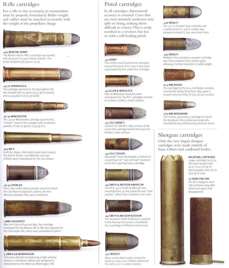 Ammo and Gun Collector: Pre 1900 Ammo Cartridges | Firearms