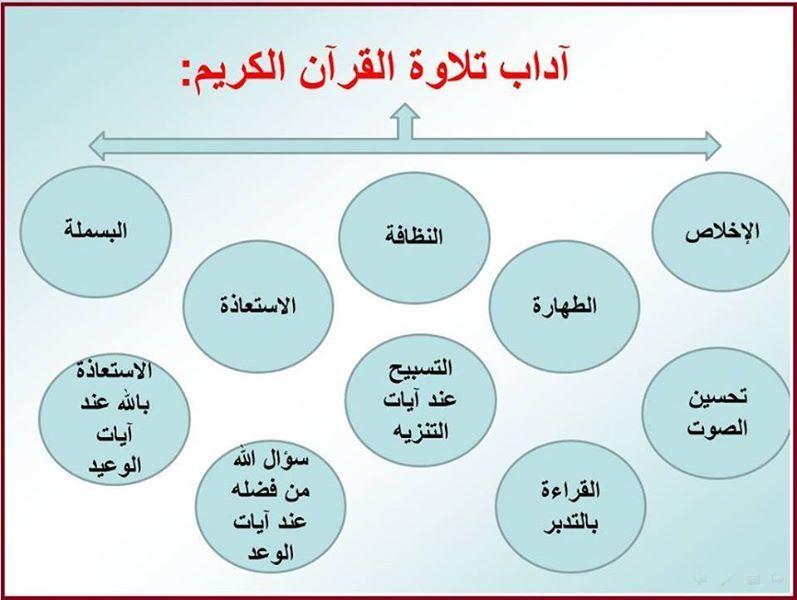 Adaab Tilawah Noble Quran Quran Prayers