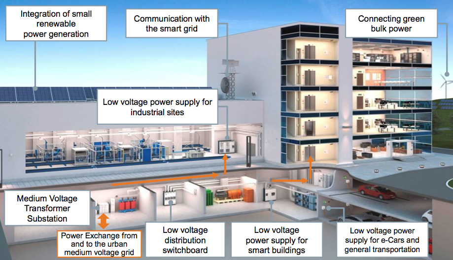 Integrated Electrical Solutions for Smart Buildings