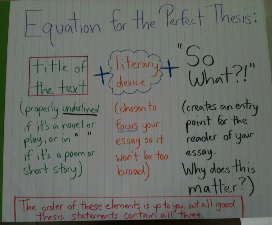 Tomesawayfromhome Thi I How Teach The Construction Of A Thesi Statement For Literary Analysi Devel Teaching Writing Lessons Example An Essay