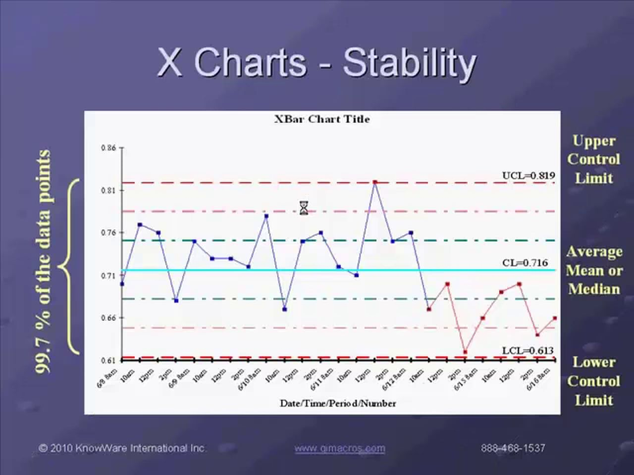 Overview of how to create six sigma control charts pareto charts overview of how to create six sigma control charts pareto charts and histograms in excel using qi macros qimacros six sigma pinterest chart nvjuhfo Choice Image