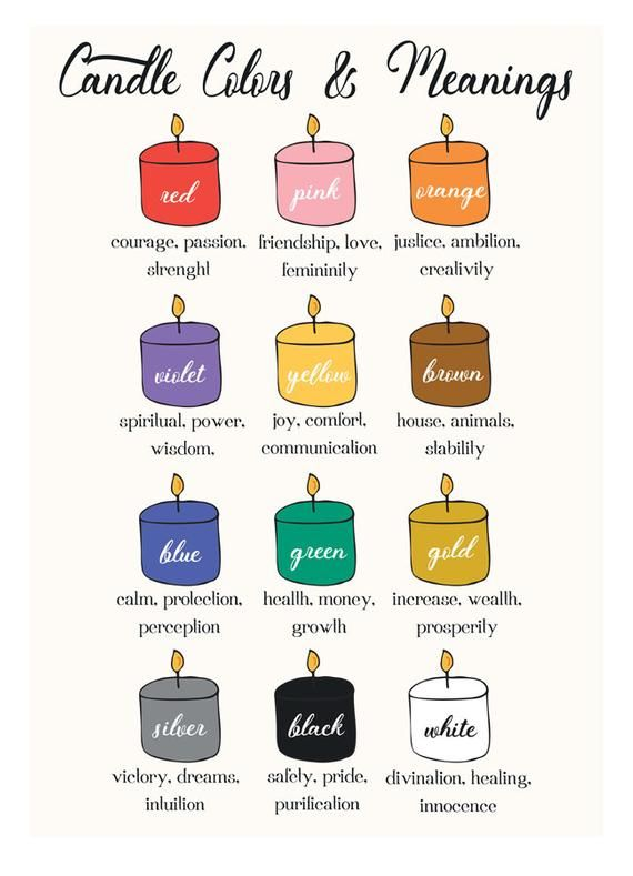 Candle, colors, magic, witch, witchy, learning printable, esoteric, spell, meaning, candle magic, witchcraft, illustration, poster, print