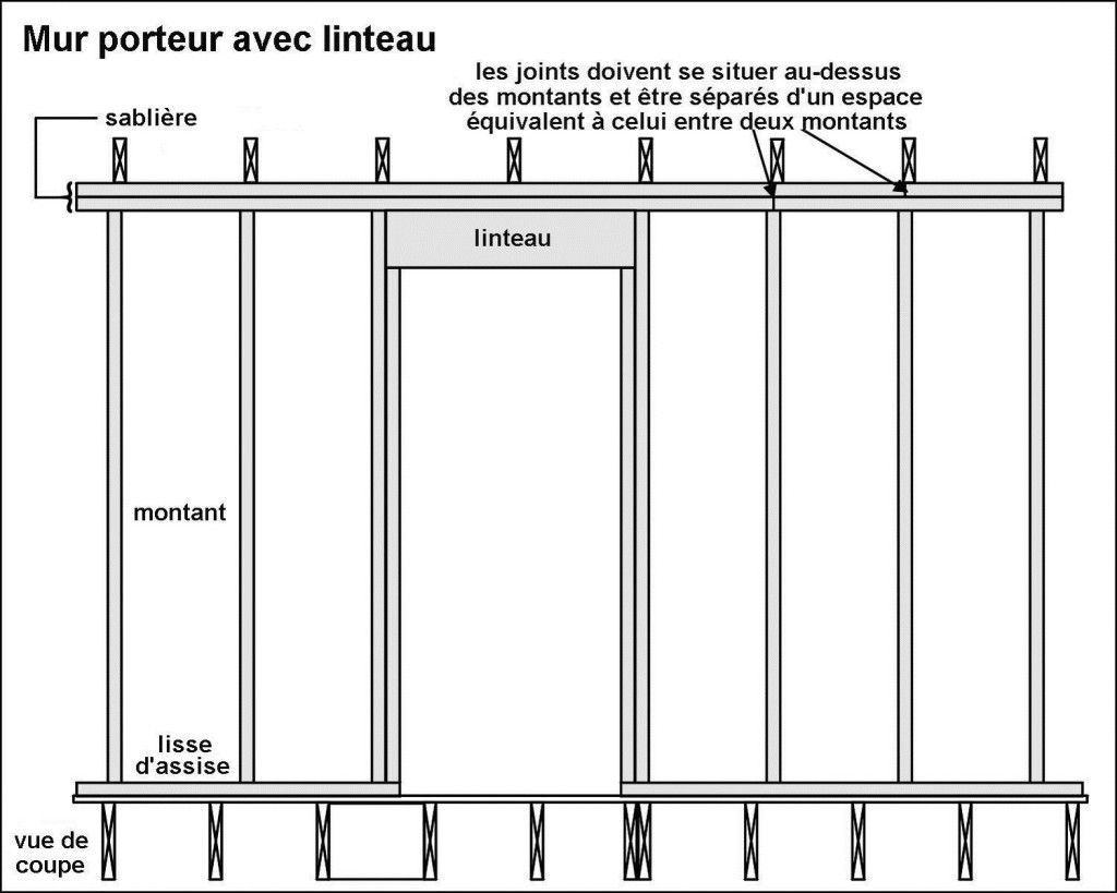 mur porteur avec linteau inspecteur propriete ossature bois pinterest mur porteur. Black Bedroom Furniture Sets. Home Design Ideas