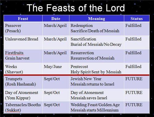 Image result for feasts of God calendar