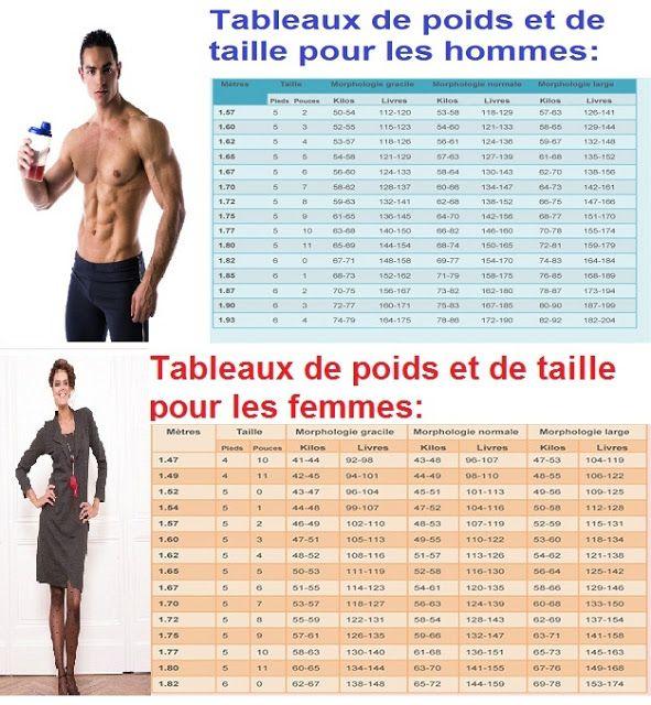 poids idéal femme