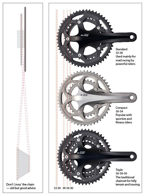 Bike Gears Shifting Explained For Beginners Bike Gear Cycling