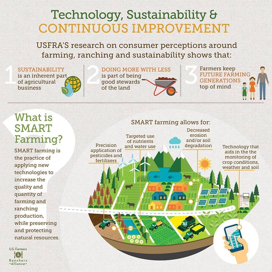 Technology Sustainability And Continuous Improvement Farming And Ranching Infographic Educational Infographic Crm Crm Software