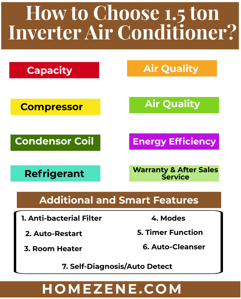 How to Choose 1.5 ton Inverter Air Conditioner? in 2020