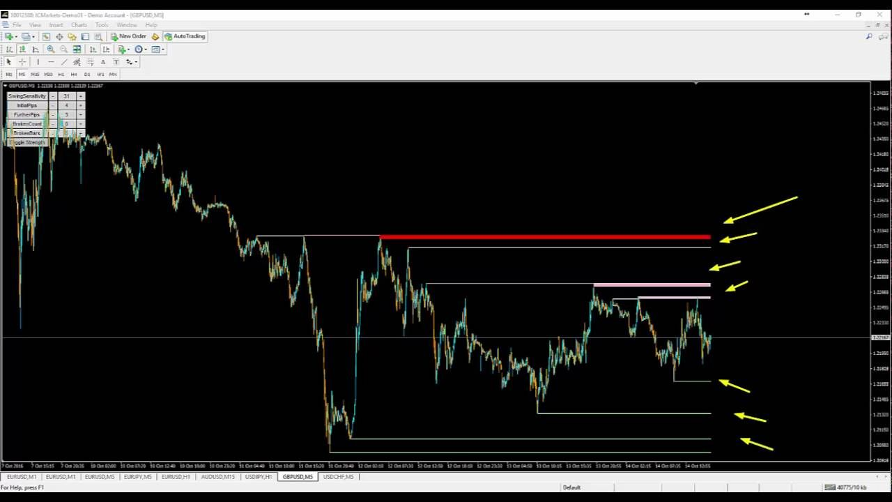 Best Support And Resistance Indicator For Mt4 Forex Videos