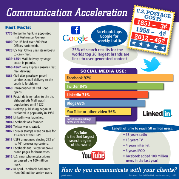 Social Media The New Company Newsletter Infographic How Do You