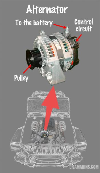 Alternator, how it works, symptoms, testing, problems, replacement